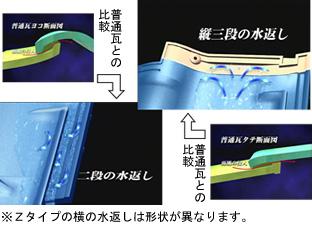 3S瓦 機能のポイント1説明図