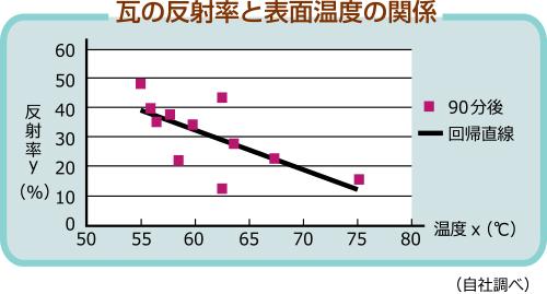 瓦の反射率と表面温度の関係のグラフ