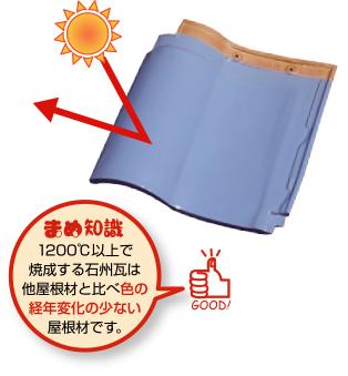 まめ知識:1200℃以上で焼成する石州瓦は他屋根材と比べ、色の経年変化の少ない屋根材です。