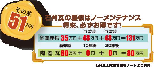 石州瓦の屋根はノーメンテナンス。将来、必ずお得です!〜その差51万円